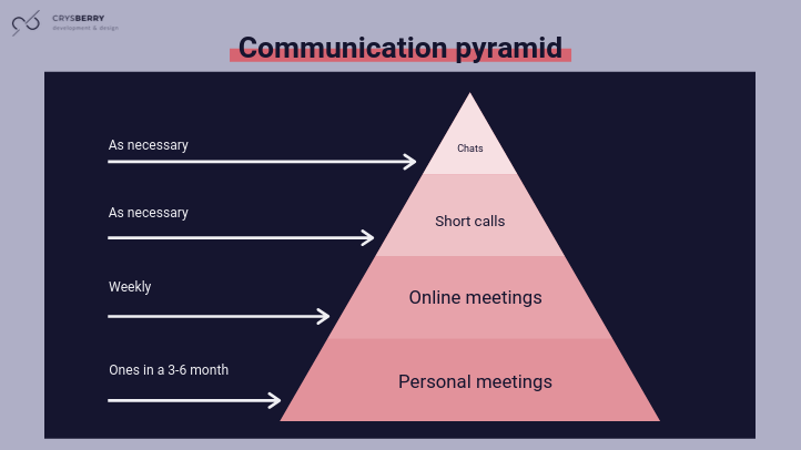 How to set up a communication pyramid